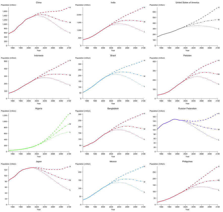 UN population projections for the twelve largest countries of the world as of 2010, with independent vertical scaling
