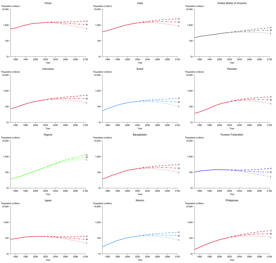 UN population projections for the twelve largest countries of the world as of 2010, using a logarithmic vertical scale