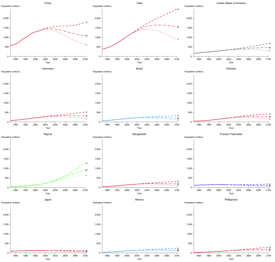 UN population projections for the twelve largest countries of the world as of 2010, with a single vertical scale