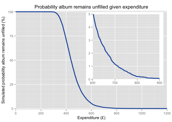 The range of expenditure between £250 and £800 covers almost all simulated cases