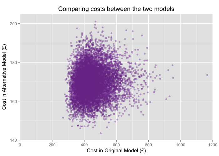 Correlation coefficient for cost between the two models is less than 0.1