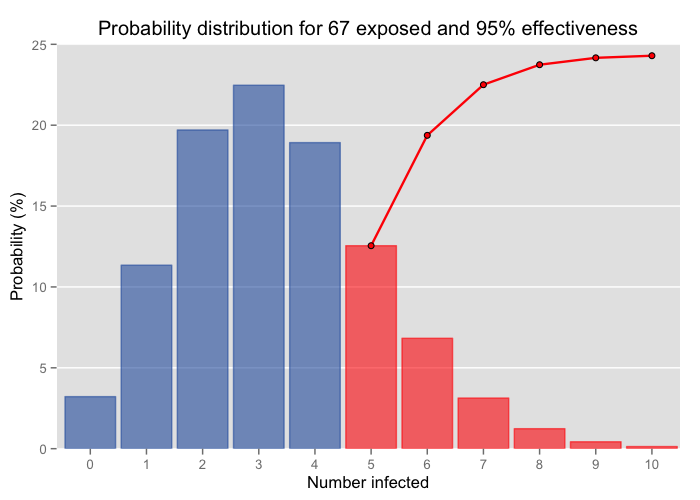 Probability distribution for hypothetical vaccine effectiveness of 95% with 67 exposed