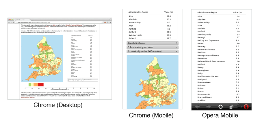 Comparison of page layout for Chrome desktop, Chrome mobile and Opera Mobile