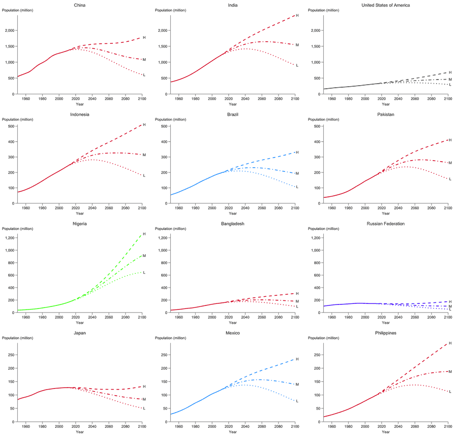 UN population projections for the twelve largest countries of the world as of 2010, with a vertical scale for each row