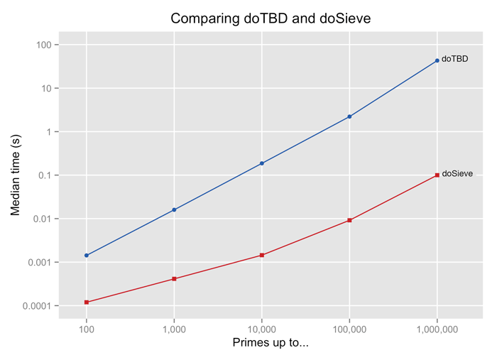 doSieve is about an order of magnitude faster than doTD for calculating primes up to 100 and more than two orders of magnitude faster than calculating primes up to 1 million