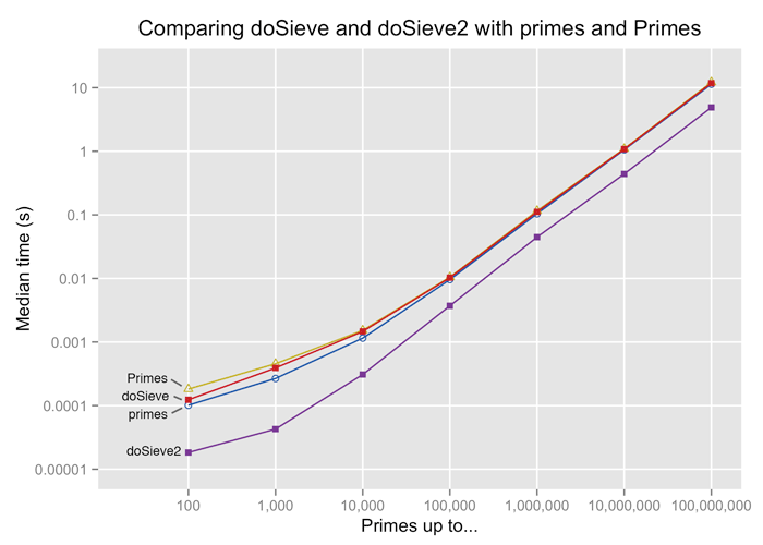 doSieve, primes and primes are very similar in execution time. doSieve2 is about a factor of 2.5 quicker