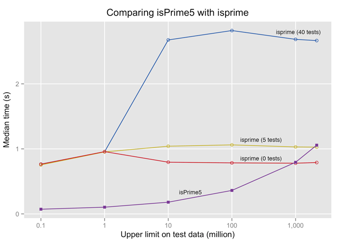 For numbers below a billion isPrime5 is fastest. About that isprime starts to compete when the number of tests is low.