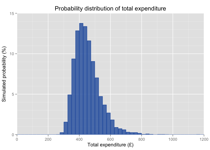 The distribution of expenditure peaks around £425 but has significant high-expenditure tail