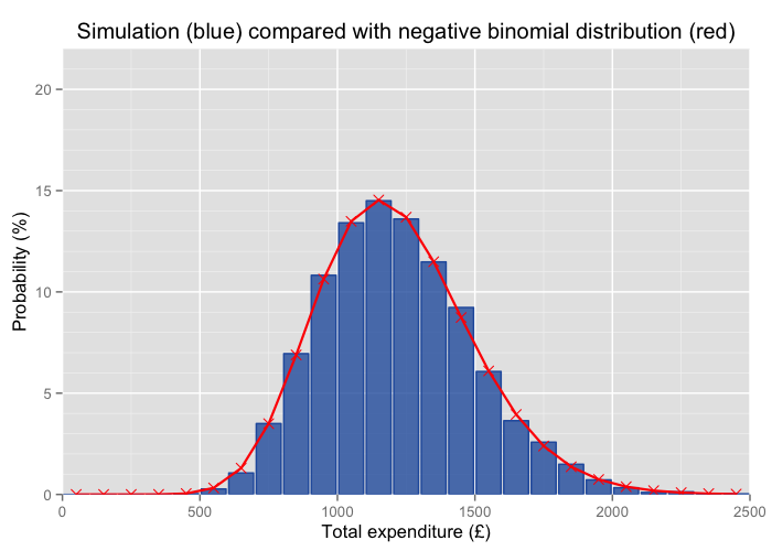 Excellent agreement can be seen between distribution from the Monte Carlo simulation and from the negative binomial distribution.