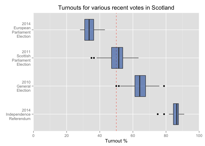 Boxplot of turnout percentages for several recent national votes