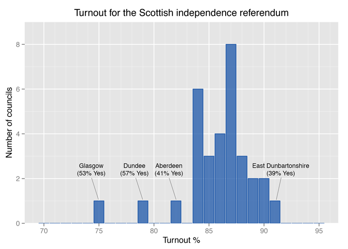 Histogram of turnout percentages