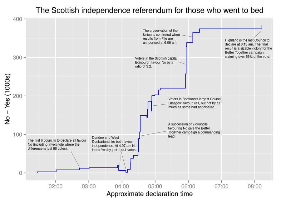 Annotated timeline of results declarations