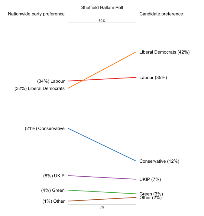 Slopegraph showing the increase in Lib Dem support and decline in Conservative support when going from considering national to candidate preference