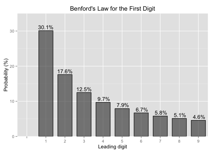 Bar chart of Benford's law probabilities