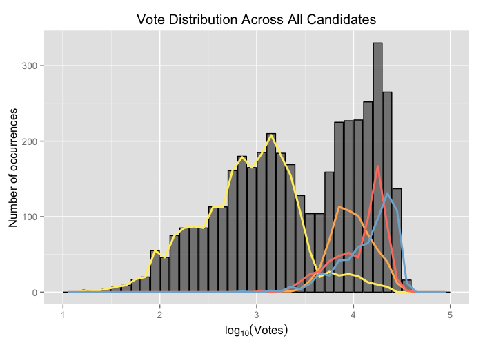 Histogram of the logarithm of votes across all parties
