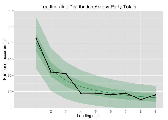 First-digit distribution across party totals compared to Benford's law