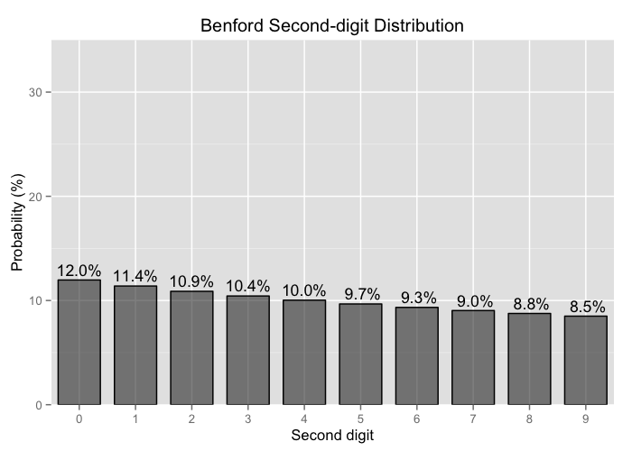 Bar chart of Benford second-digit distribution.