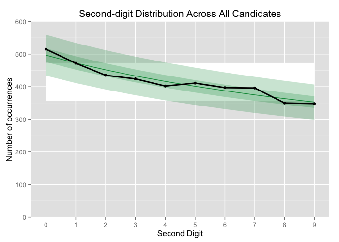 Second-digit distribution across all parties compared to B2D.