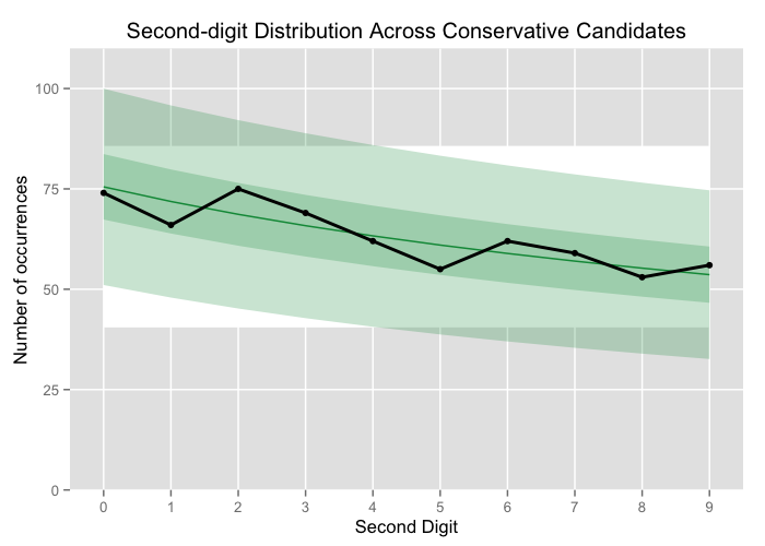 Second-digit distribution across Conservative candidates compared to B2D.