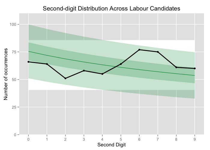 Second-digit distribution across Labour candidates compared to B2D.
