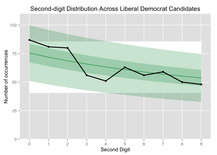 Second-digit distribution across Liberal Democrat candidates compared to B2D.