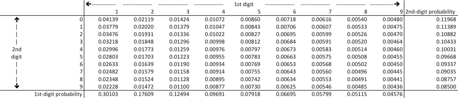 Table of first- and second-digit probabilities.
