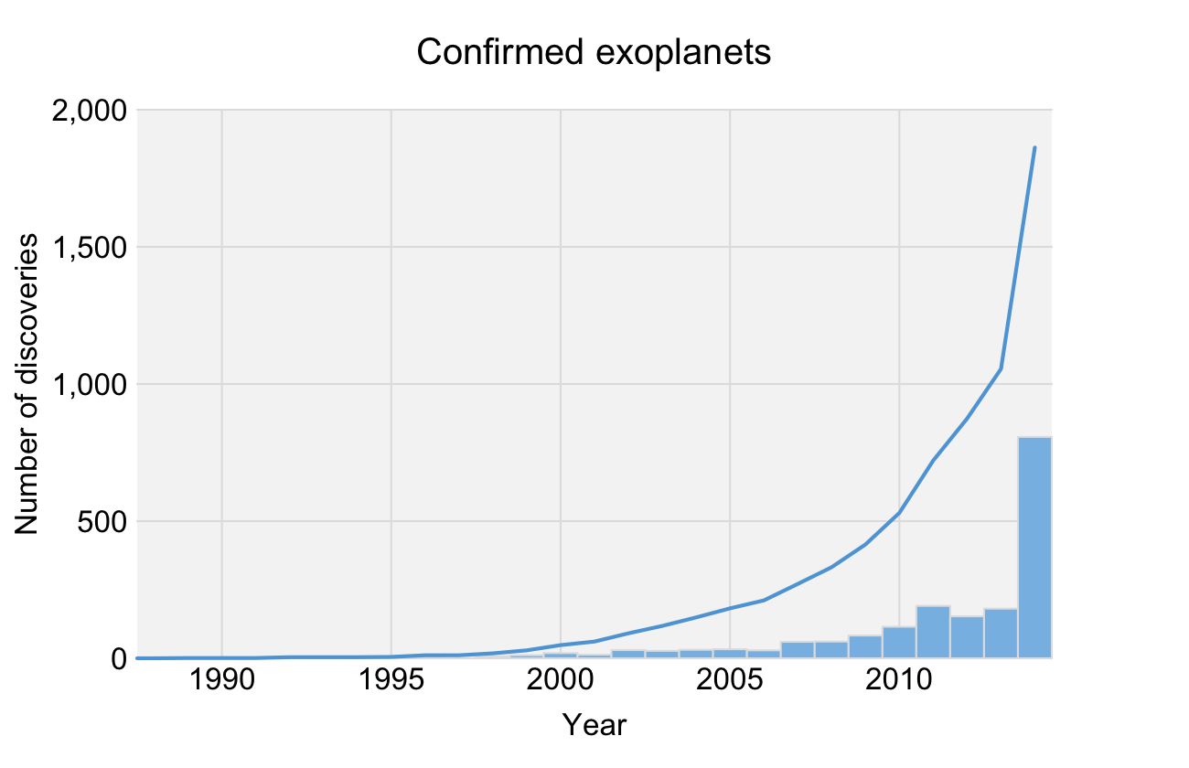 Histogram and cumulative line chart showing the dramatic increase in the number of known exoplanets over recent years