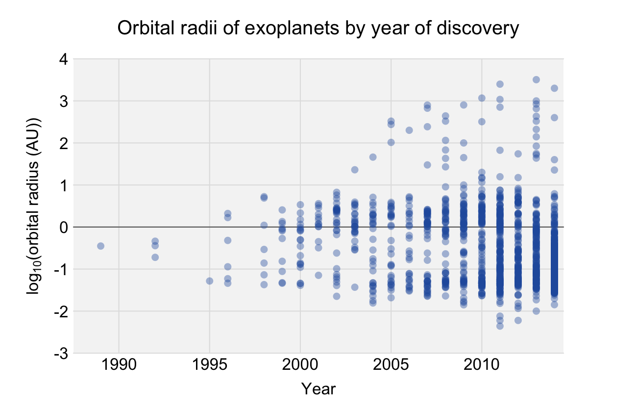 Most exoplanets discovered to date have orbital radii less than that of Earth. A number of exoplanets more distant from their star have been discovered in recent years