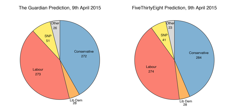 Parliamentary predictions from the Guardian and FiveThirtyEight - no one party is expected to gain a majority of seats.