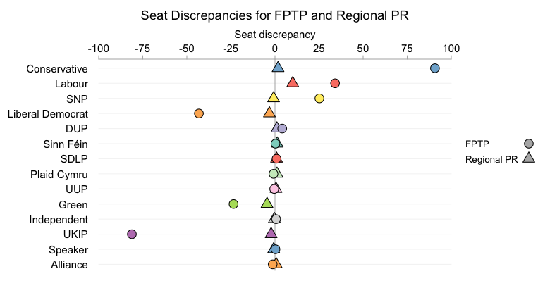Huge seat discrepancies can be seen for the Conservatives, the Liberal Democrats and UKIP under FPTP. They are not seen under Regional PR
