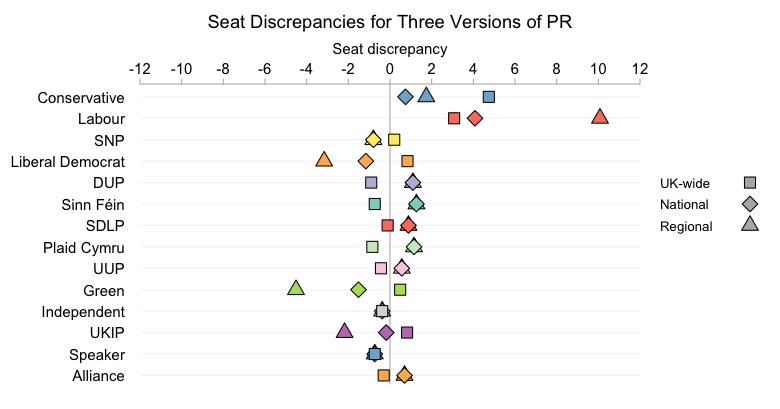 Seat discrepancies under all the PR systems are small.