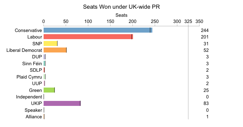 Under Full PR, using the d'Hondt method, share of seats and votes won are very closely related.